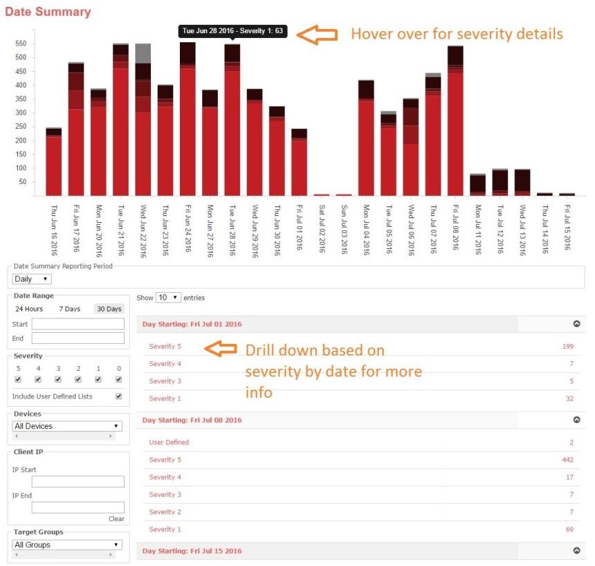 date summary chart